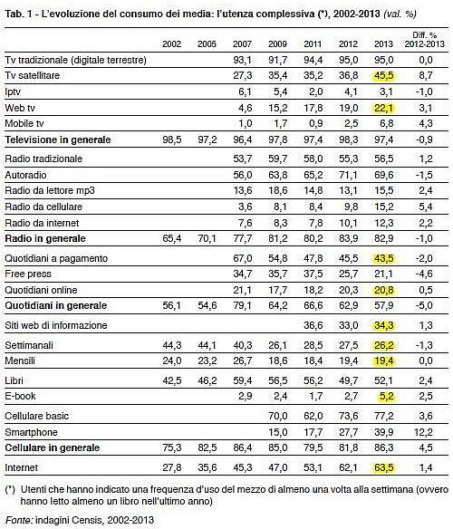 Consumi Mediatici Censis 2013