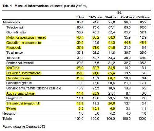 Consumi Mediatici per età Censis 2013