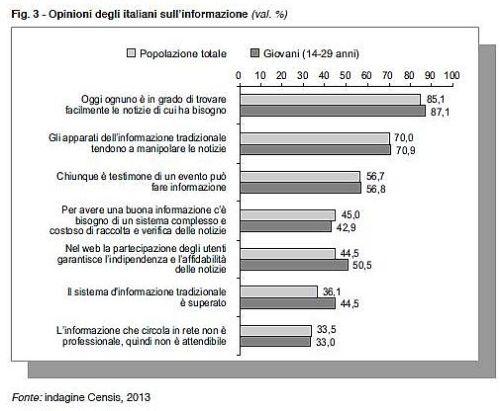 Opinioni Informazione Censis 2013
