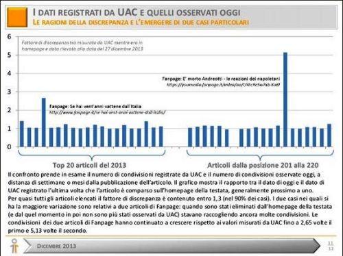 UAC Meter Discrepanze