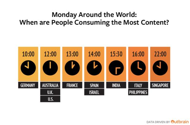 Orari di Picco di Consumo di Contenuti